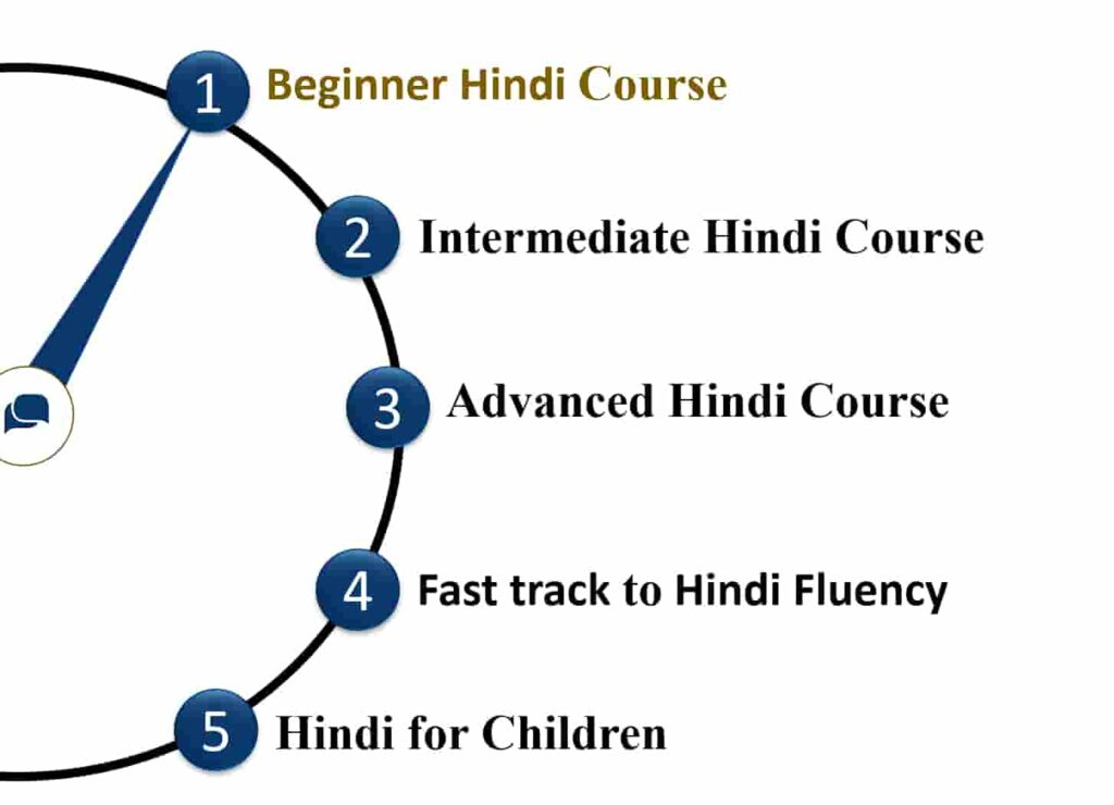 "alt=""Beginner Hindi Course"">"