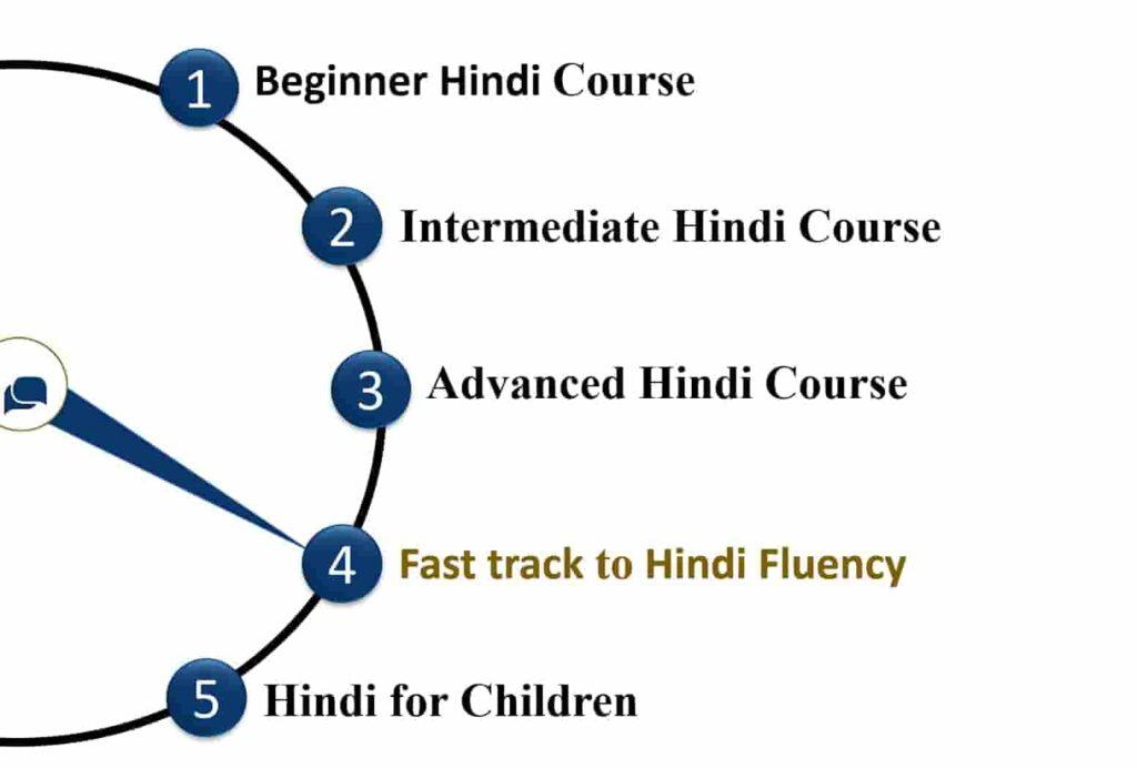 "alt=""Fast track to Hindi fluency"">"