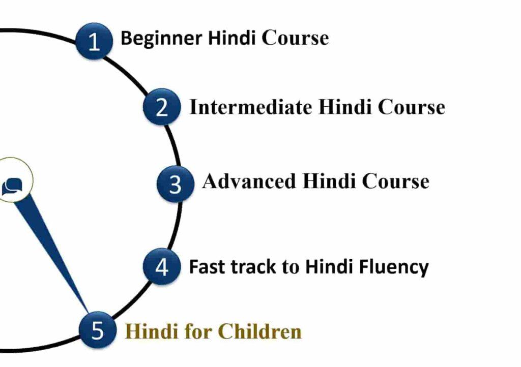 "alt=""Hindi course for children "">"