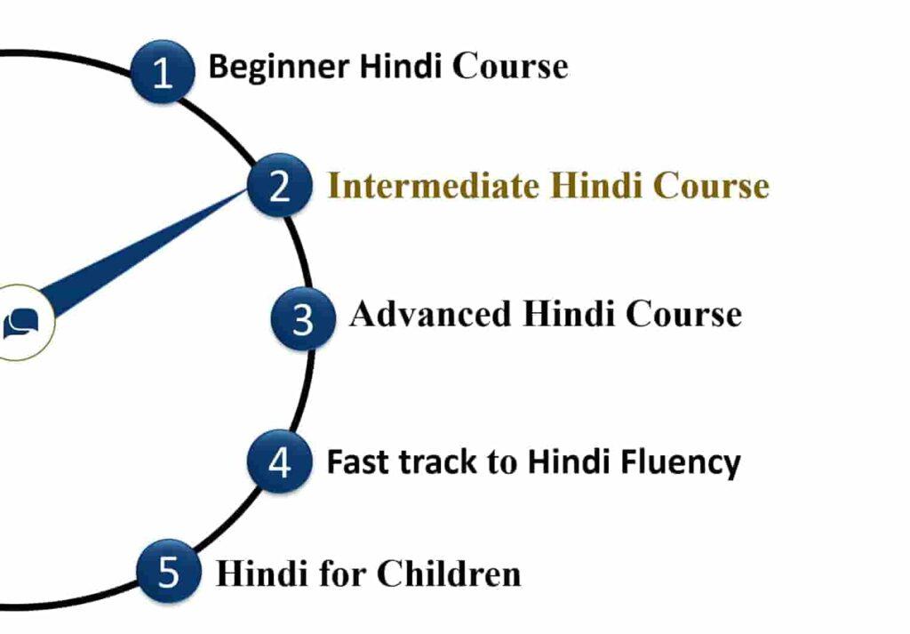 "alt=""intermediate hindi course"">"